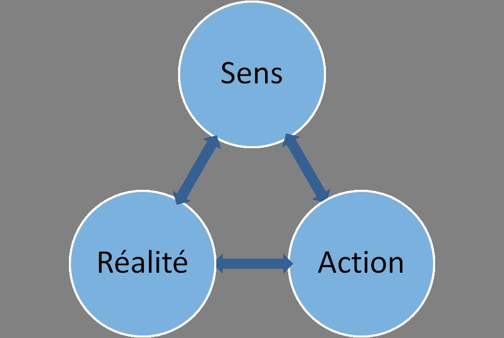 le sens et l'action