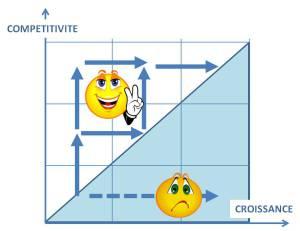 Compétitivité-Croissance
