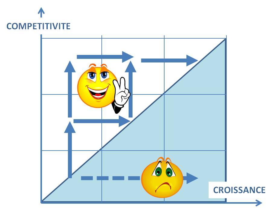 Compétitivité/Croissance