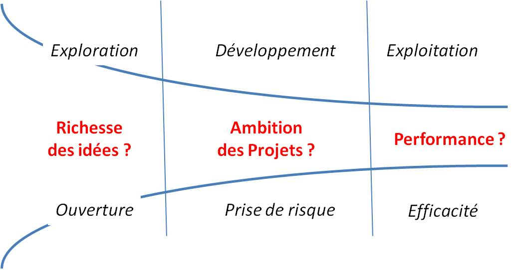 Portefeuille  d'innovations