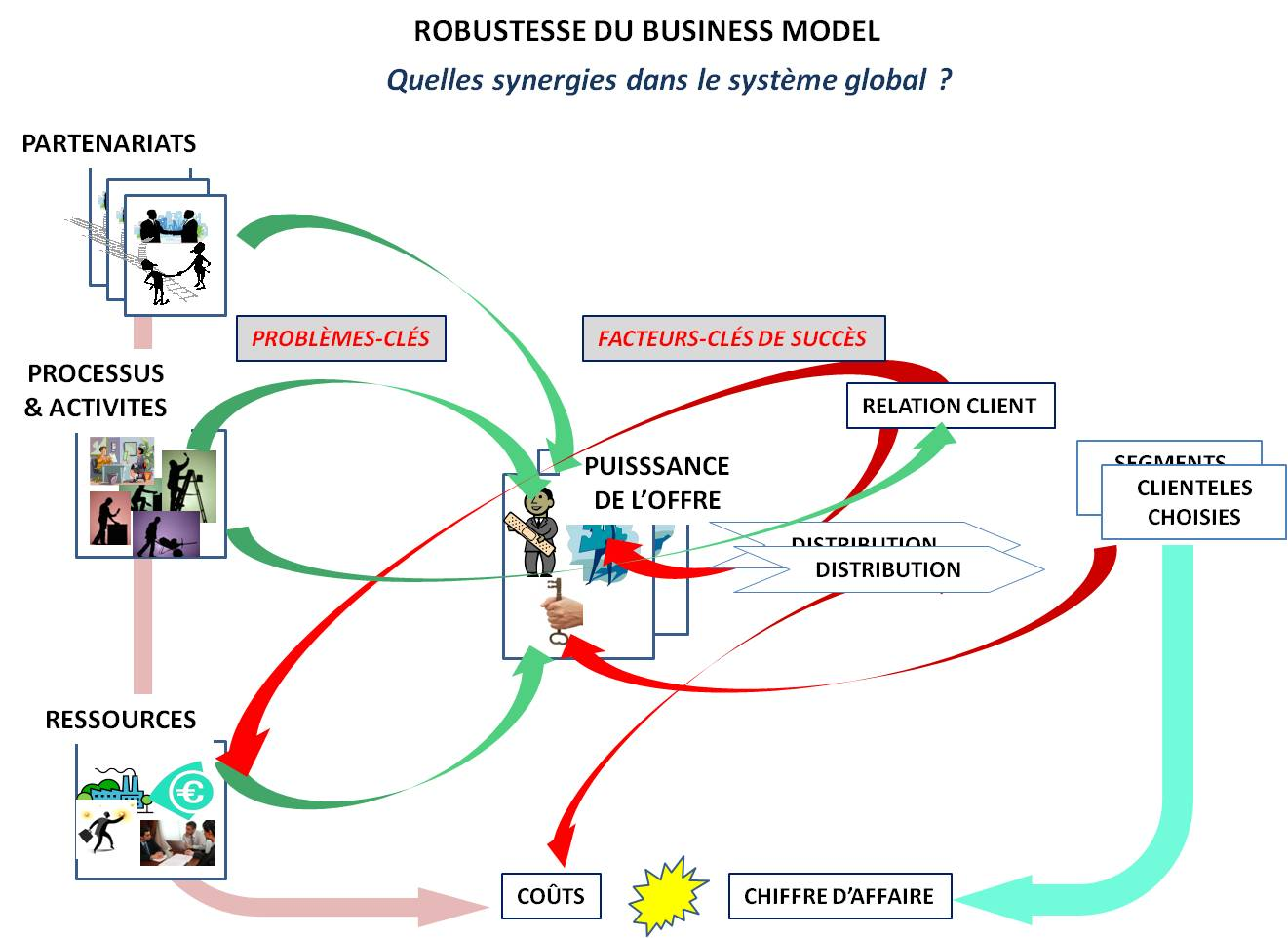 Robustesse du Business model